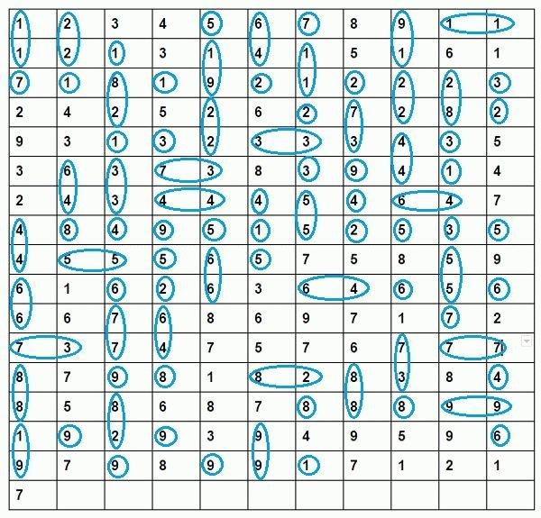 нумерологический расчет