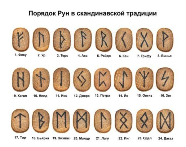Алфавит рун