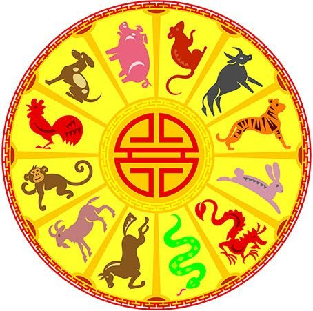 Chinese horoscope by year, table of birth