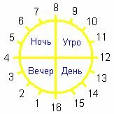 Slavic horoscope by date of birth with animals