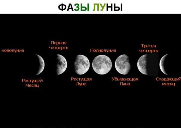Phases of the moon and their spiritual influence