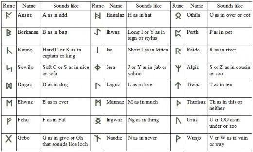 Icelandic runes: description, interpretation and how to properly use